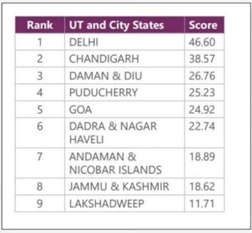 Rankings of Indian Union Territory and City States in Indian Innovation Index 2020
